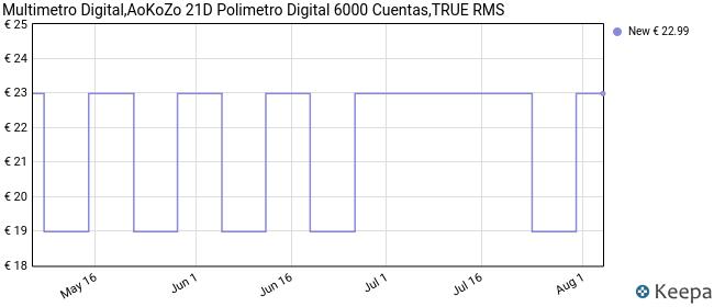 Multimetro Digital,AoKoZo 21D Automático Polimetro Digital 6000 Cuentas,TRUE RMS (Tamaño147*71*45mm)