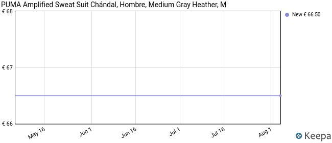 PUMA Amplified Sweat Suit Chándal, Hombre, Medium Gray Heather, M
