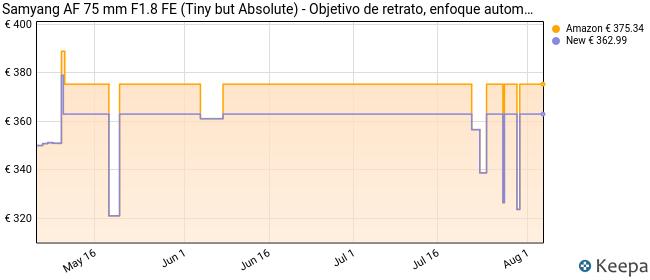 Objetivo Samyang AF 75mm. 1.8 Sony E, Full Frame