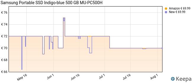 Samsung T7 500 GB Rojo