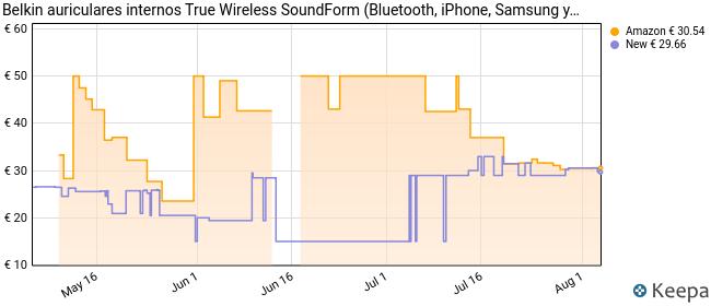Belkin Auriculares Internos Soundform True Wireless, Para Iphone y Teléfonos de Samsung y Google, Controles Táctiles, Funda de Carga Portátil, Aislamiento de Ruido, Resistentes Al Sudor, Negro