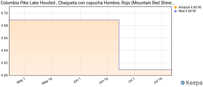 Columbia Pike Lake Chaqueta con Capucha, Hombre, Rojo, Negro (Mountain Red Shine, Shark), S