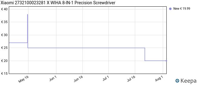 Xiaomi 2732100023281 X WIHA 8-IN-1 Precision Screwdriver