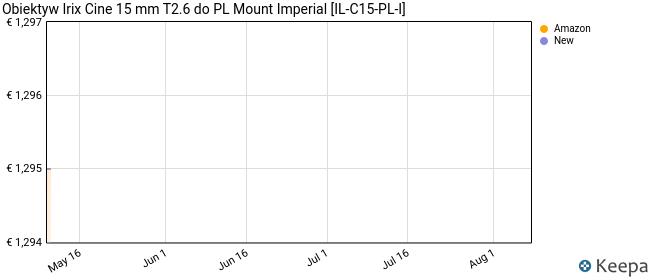 Obiektyw Irix Cine 15 mm T2.6 do PL Mount Imperial [IL-C15-PL-I]