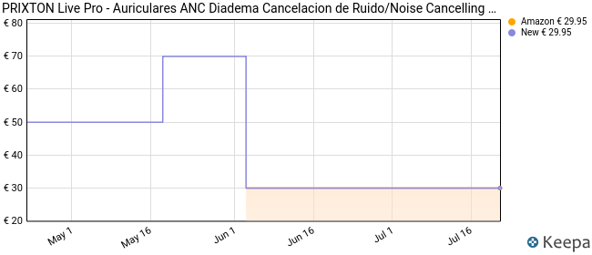PRIXTON Live Pro - Auriculares ANC Diadema Cancelacion de Ruido/Noise Cancelling Headphones Cascos Bluetooth Inhalabricos, Plegables y con Funda Redonda Negra de Material EVA