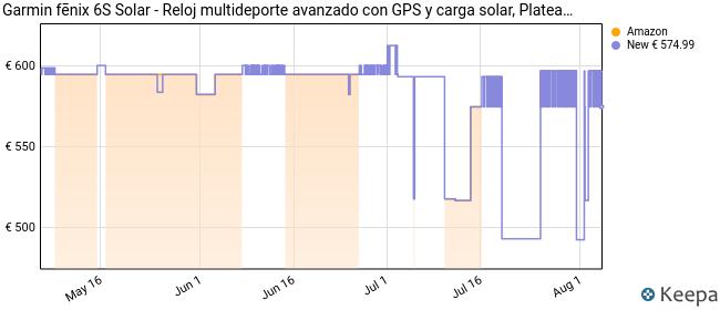 Garmin fēnix 6S Solar - Reloj multideporte avanzado con GPS y carga solar, Plateado con correa negra