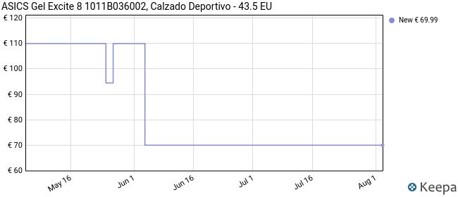 Asics Gel-Excite 8, Road Running Shoe Hombre, Black White, 43.5 EU