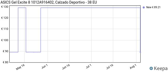 Asics Gel-Excite 8, Road Running Shoe Mujer, Digital Aqua/White, 38 EU