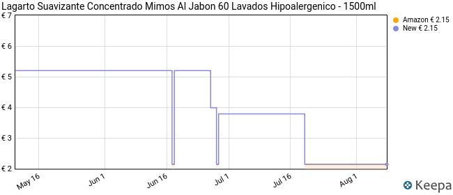 Lagarto Suavizante Concentrado al Jabon 60 lavdos Hipoalergenico - 1500 gr