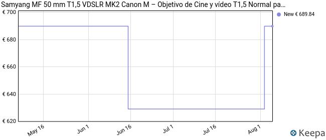 Samyang MF 50 mm T1,5 VDSLR MK2 Canon M – Objetivo de Cine y vídeo T1,5 Normal para Canon M Mount, 50 mm de Distancia Focal Fija, Corona Dentada Follow Focus, Formato Completo y resolución APS-C 8K