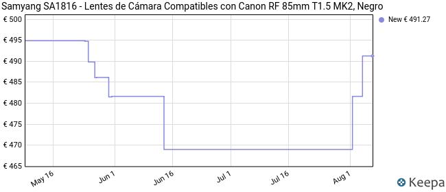 Samyang SA1816 - Lentes de Cámara Compatibles con Canon RF 85mm T1.5 MK2, Negro
