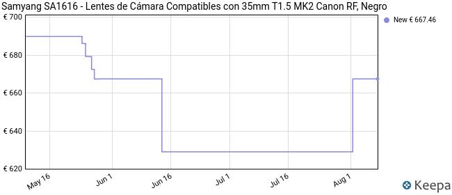 Samyang SA1616 - Lentes de Cámara Compatibles con 35mm T1.5 MK2 Canon RF, Negro
