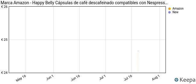 Marca Amazon - Happy Belly Espresso Decaffeinato- Café molido de tueste natural descafeinado en cápsulas en aluminio compatibles con Nespresso, 120 cápsulas (6x20) - Rainforest Alliance