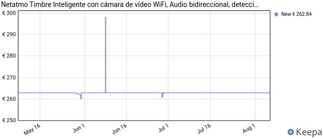 Netatmo Timbre de Puerta Inteligente con cámara, WiFi, Audio bidireccional, detección de Personas, sin suscripción, vídeo HD 1080p, visión Nocturna, instalación fácil con Cable, NDB-DE