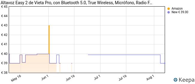 Altavoz Easy 2 de Vieta Pro, con Bluetooth 5.0, True Wireless, Micrófono, Radio FM, 12 Horas de autonomía, Resistencia al Agua IPX7 y botón Directo al Asistente Virtual; Acabado en Color Rosa.