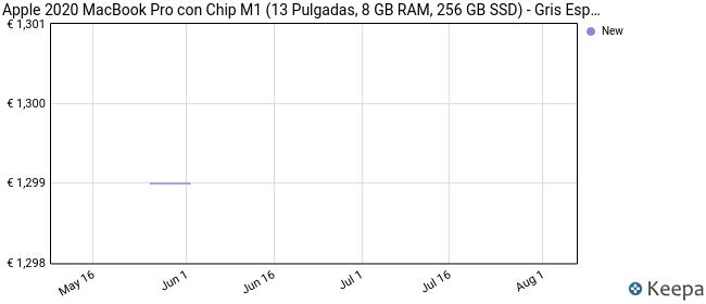 Nuevo Apple MacBook Pro con Chip M1 de Apple (de13Pulgadas, 8GB RAM, 256 GB SSD) - Gris Espacial (Ultimo Modelo)