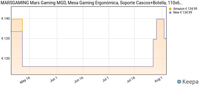 Mars Gaming MGD, Mesa Gaming Ergonómica, Soporte Cascos+Botella, 110x60cm, Negro