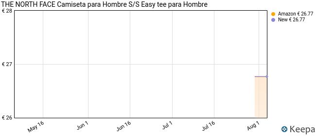 The North Face Men's S/S Easy tee - Camiseta para Hombre AG. Green XL