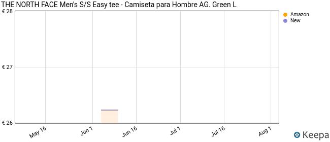 The North Face Men's S/S Easy tee - Camiseta para Hombre AG. Green L