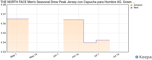 The North Face Men's Seasonal Drew Peak Jersey con Capucha para Hombre AG. Green XXL