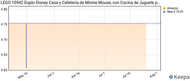 LEGO Casa y Cafetería de Minnie