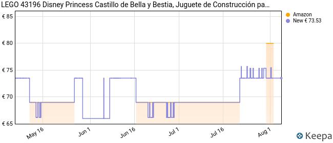 LEGO 43196 Disney Princess Castillo de Bella y Bestia, Juguete de Construcción para Niños con 3 Mini Muñecas y 7 Figuras