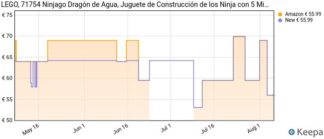 LEGO 71754 Ninjago Dragón de Agua, Juguete de Construcción de los Ninja con 5 Mini Figuras para Niños  9 Años