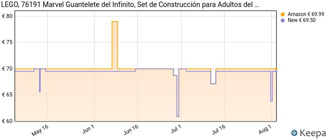 LEGO 76191 Marvel Guantelete del Infinito, Set de Construcción para Adultos del Guante de Thanos de los Vengadores