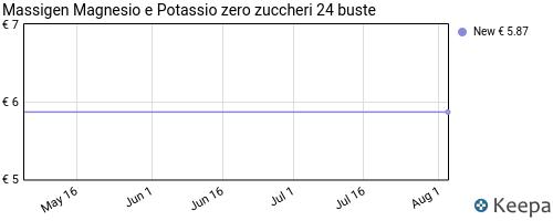Storico dei prezzi Amazon e affiliati 0X-massigen-magnesio-e-potassio-zero-zuccheri-24-buste-6-om