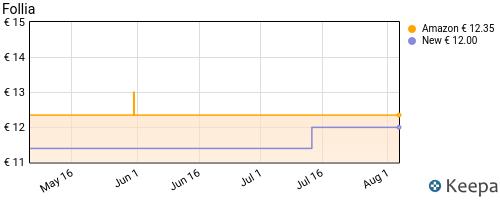 Storico dei prezzi Amazon e affiliati 82-follia