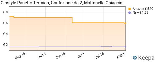 Storico dei prezzi Amazon e affiliati WA-gima-1609007-confezione-2-ghiaccio-azzurro-9-3-x-3-5-x