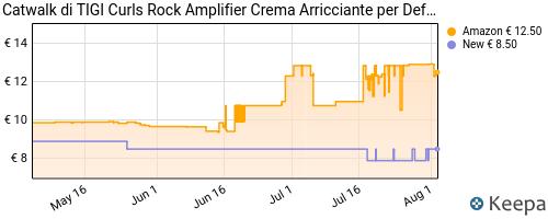 Storico dei prezzi Amazon e affiliati U2-tigi-catwalk-curls-rock-amplifier-per-definizione-e