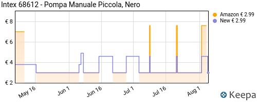Storico dei prezzi Amazon e affiliati TI-intex-68612-pompa-manuale-piccola-nero