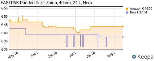 Storico dei prezzi Amazon e affiliati J2-eastpak-padded-pak-r-zaino-40-cm-24-l-nero-black