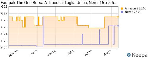 Storico dei prezzi Amazon e affiliati DS-eastpak-the-one-borsa-a-tracolla-21-cm-2-5-l-nero-black