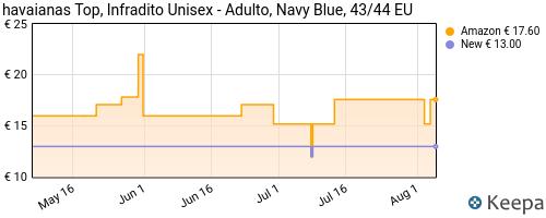 Storico dei prezzi Amazon e affiliati UG-havaianas-top-infradito-unisex-adulto-blu-navy-blue