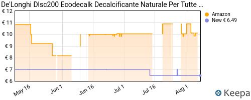 Storico dei prezzi Amazon e affiliati TW-d-longhi-dls003-decalcificante