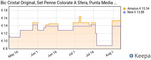 Storico dei prezzi Amazon e affiliati GG-bic-penne-a-sfera-cristal-original-fornitura-per