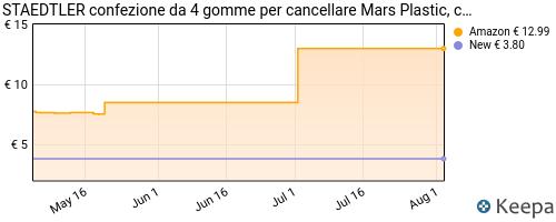 Storico dei prezzi Amazon e affiliati SQ-staedtler-confezione-da-4-gomme-per-cancellare-mars-plastic