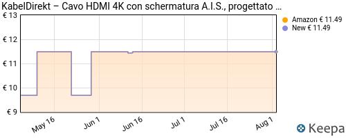 Storico dei prezzi Amazon e affiliati 5Q-kabeldirekt-5-m-cavo-hdmi-4k-4k-60-hz-per-una