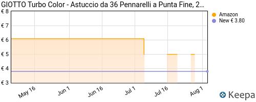 Storico dei prezzi Amazon e affiliati 8Q-giotto-turbo-color-pennarelli-in-astuccio-da-36-colori
