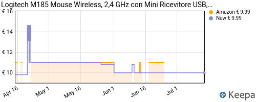 Storico dei prezzi Amazon e affiliati GM-logitech-m185-mouse-wireless-2-4-ghz-con-mini-ricevitore