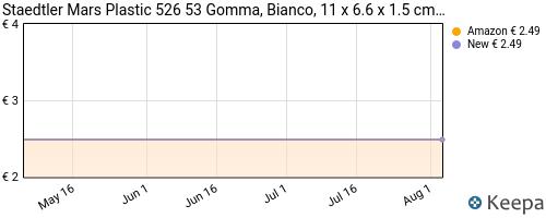 Storico dei prezzi Amazon e affiliati JC-staedtler-mars-plastic-526-53-gomma-40-x-19-x-13-mm