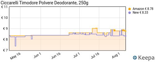 Storico dei prezzi Amazon e affiliati JC-timodore-polvere-deodorante-250-gr