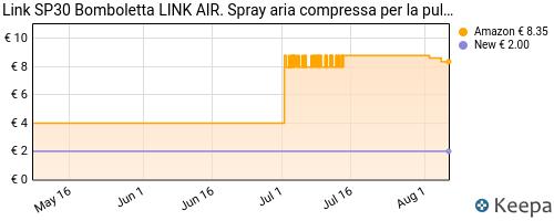 Storico dei prezzi Amazon e affiliati QG-link-sp30-bomboletta-air-spray-aria-compressa-per-la