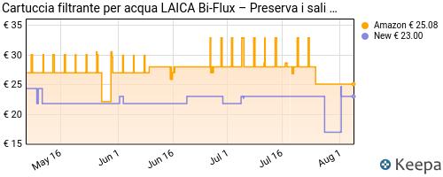 Storico dei prezzi Amazon e affiliati Z0-laica-f6s-cartucce-filtranti-bi-flux-5-1-cartuccia-omaggio