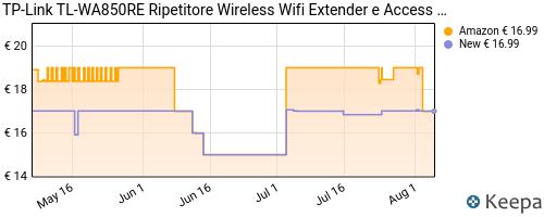 Storico dei prezzi Amazon e affiliati PI-tp-link-tl-wa850re-ripetitore-wireless-wifi-extender-e