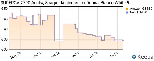 Storico dei prezzi Amazon e affiliati H0-superga-2790-acotw-linea-up-and-down-scarpe-da-ginnastica