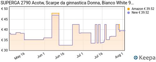 Storico dei prezzi Amazon e affiliati EO-superga-2790-acotw-linea-up-and-down-scarpe-da-ginnastica