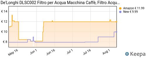 Storico dei prezzi Amazon e affiliati Q8-de-longhi-dlsc002-filtro-per-acqua-macchina-caff-filtro